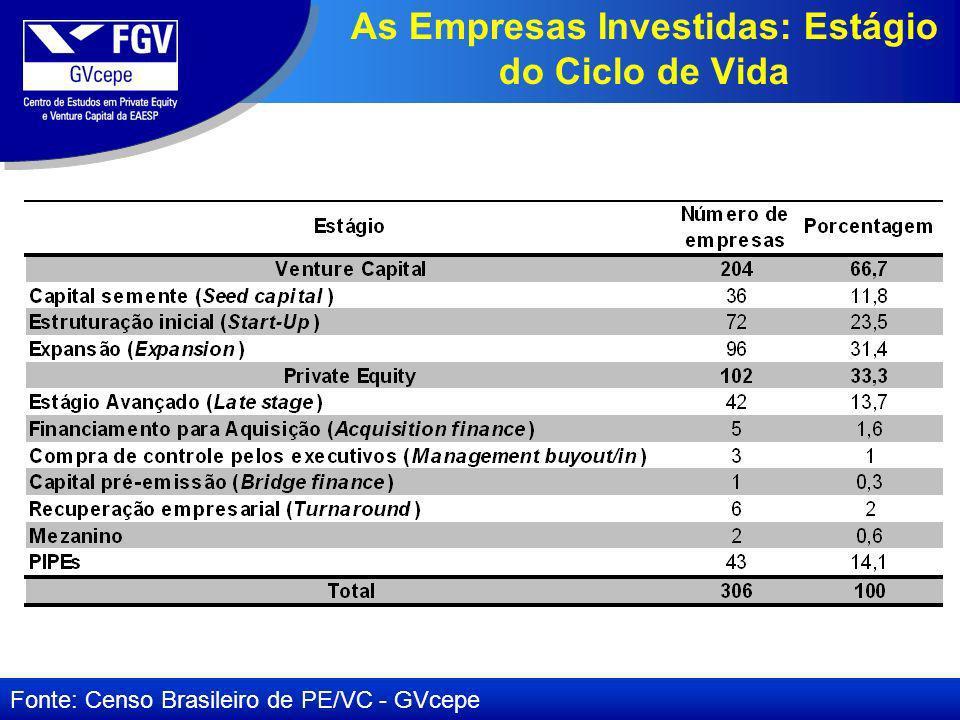 As Empresas Investidas: Estágio do Ciclo de Vida Fonte: Censo Brasileiro de PE/VC - GVcepe