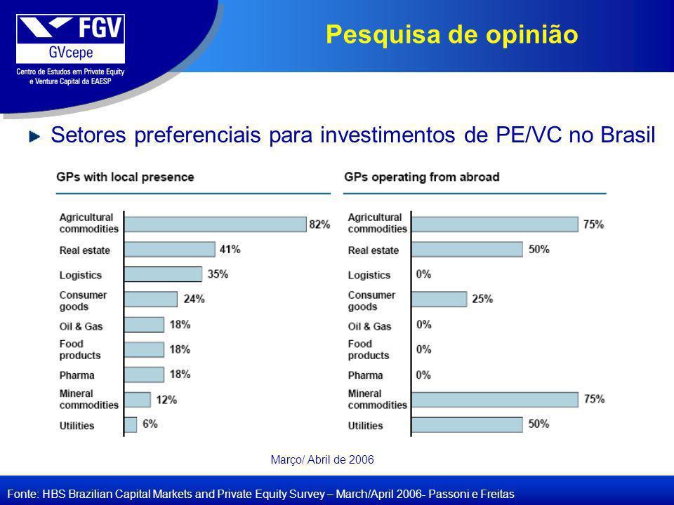 Pesquisa de opinião Fonte: HBS Brazilian Capital Markets and Private Equity Survey – March/April 2006- Passoni e Freitas Setores preferenciais para investimentos de PE/VC no Brasil Março/ Abril de 2006