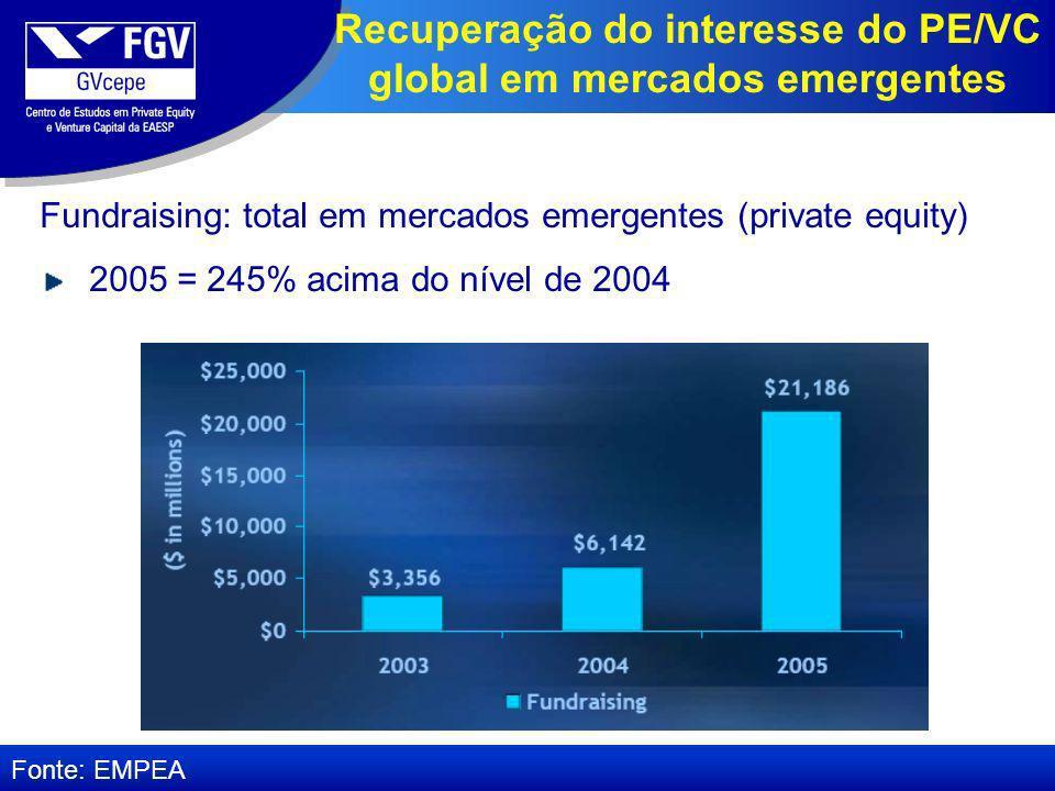 Fundraising: total em mercados emergentes (private equity) 2005 = 245% acima do nível de 2004 Recuperação do interesse do PE/VC global em mercados emergentes Fonte: EMPEA