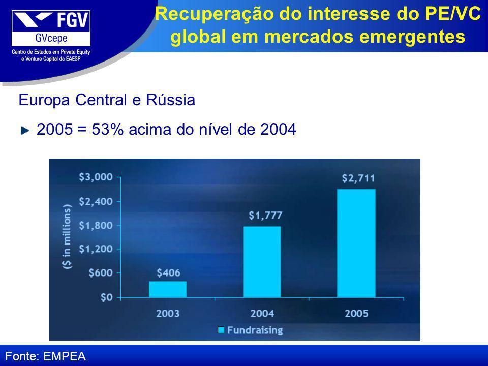 Europa Central e Rússia 2005 = 53% acima do nível de 2004 Fonte: EMPEA Recuperação do interesse do PE/VC global em mercados emergentes