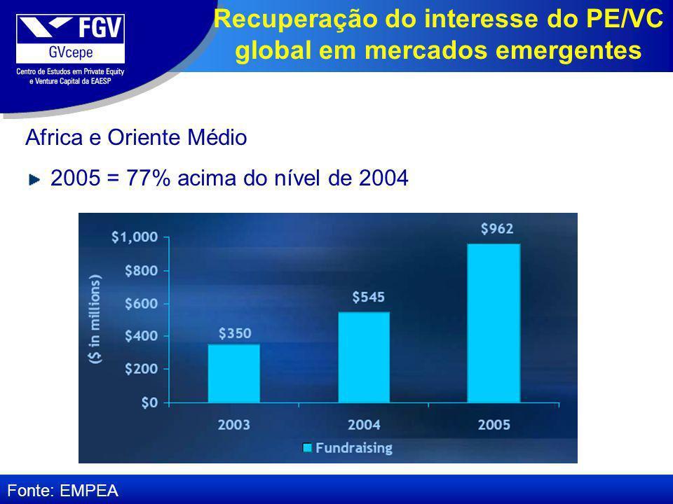 Africa e Oriente Médio 2005 = 77% acima do nível de 2004 Fonte: EMPEA Recuperação do interesse do PE/VC global em mercados emergentes