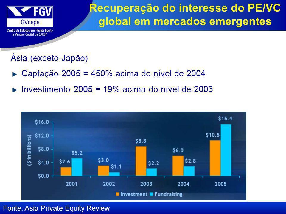 Ásia (exceto Japão) Captação 2005 = 450% acima do nível de 2004 Investimento 2005 = 19% acima do nível de 2003 Fonte: Asia Private Equity Review Recuperação do interesse do PE/VC global em mercados emergentes
