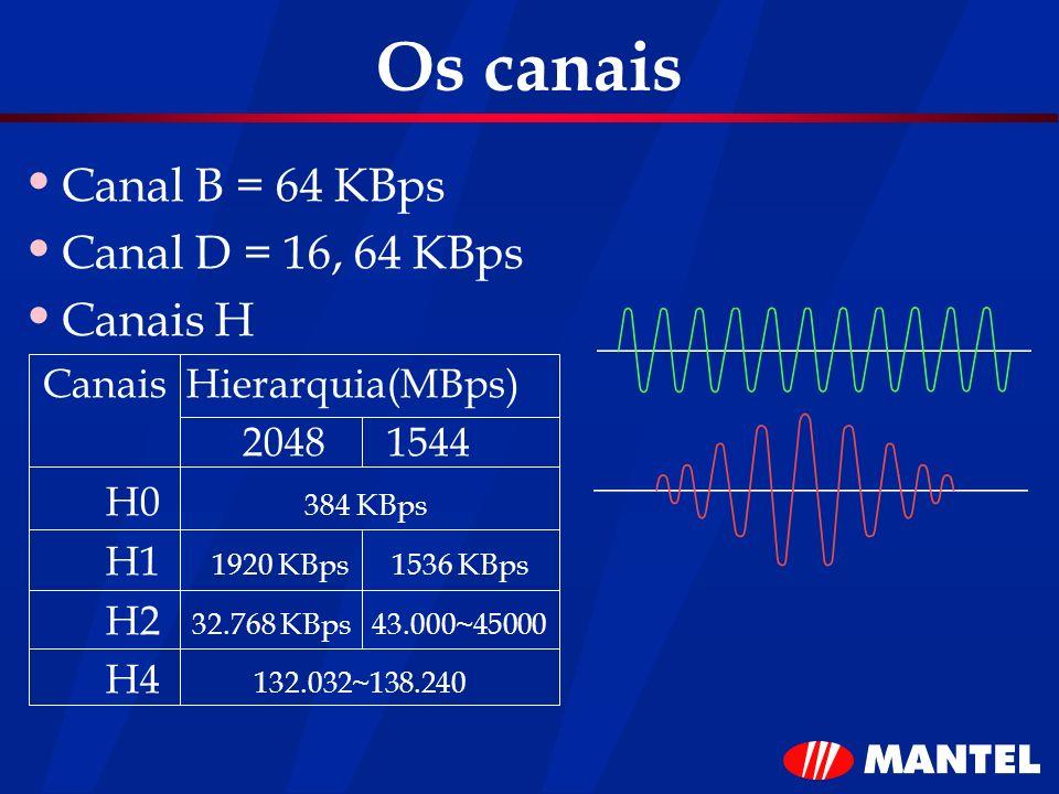 Os canais Canal B = 64 KBps Canal D = 16, 64 KBps Canais H Canais Hierarquia(MBps) 2048 1544 H0 384 KBps H1 1920 KBps 1536 KBps H2 32.768 KBps 43.000~