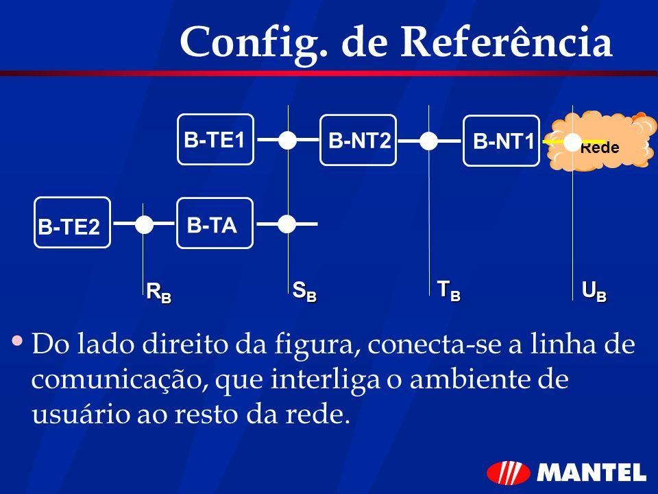 Config. de Referência Do lado direito da figura, conecta-se a linha de comunicação, que interliga o ambiente de usuário ao resto da rede. B-TE1 B-NT2
