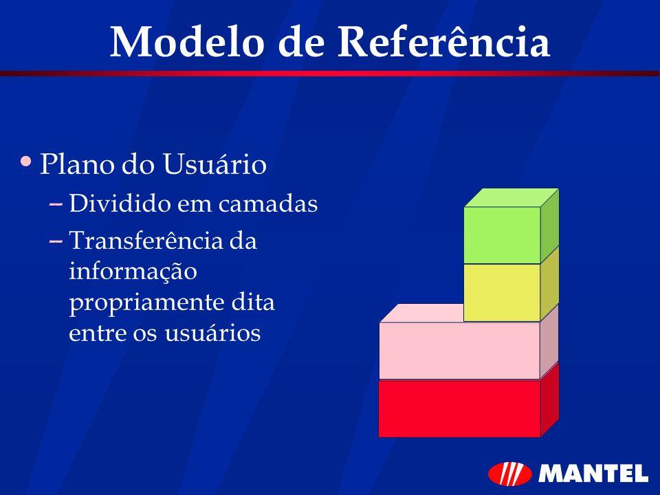 Modelo de Referência Plano do Usuário – Dividido em camadas – Transferência da informação propriamente dita entre os usuários