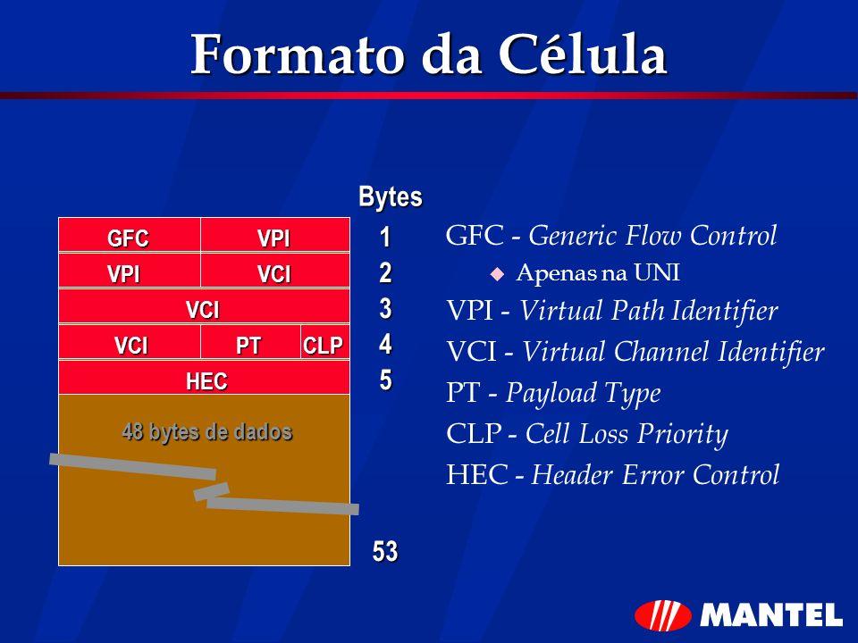 Formato da Célula GFC - Generic Flow Control Apenas na UNI VPI - Virtual Path Identifier VCI - Virtual Channel Identifier PT - Payload Type CLP - Cell