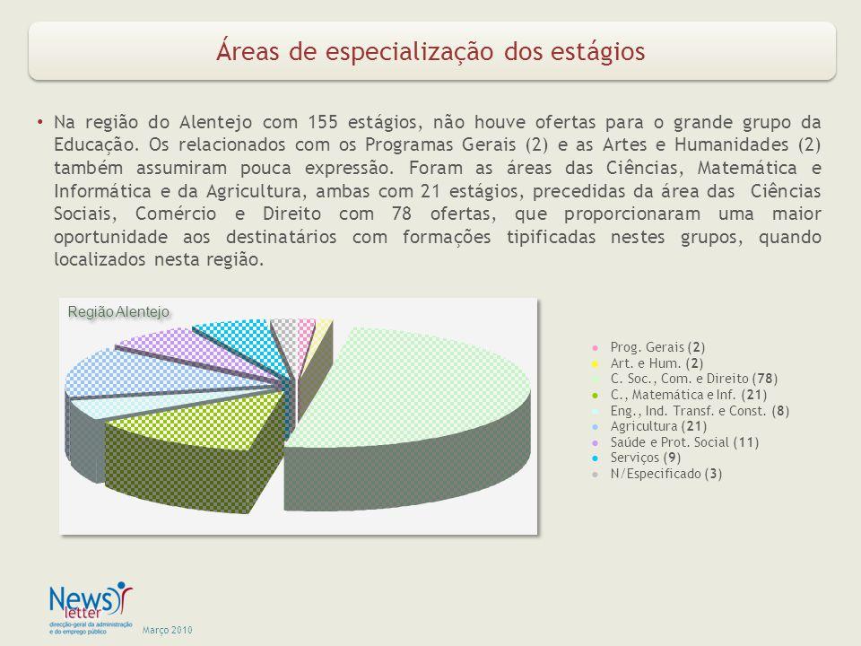 Março 2010 Áreas de especialização dos estágios Na região do Alentejo com 155 estágios, não houve ofertas para o grande grupo da Educação.