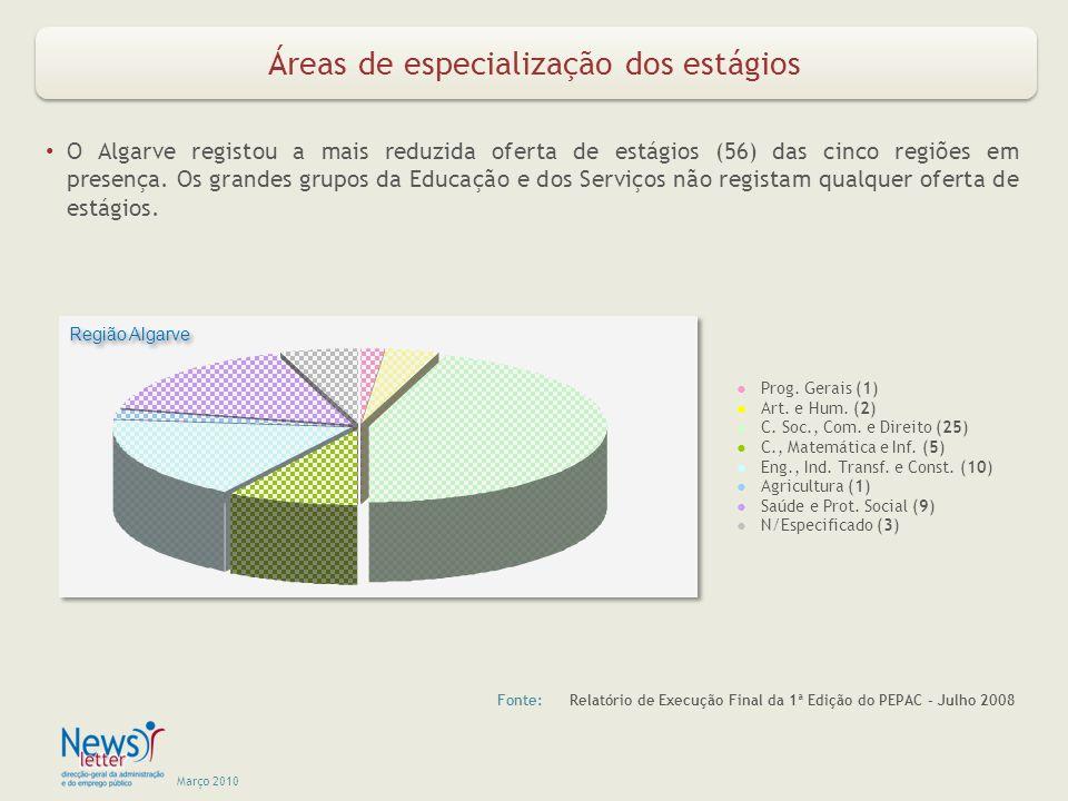 Março 2010 Áreas de especialização dos estágios Fonte: Relatório de Execução Final da 1ª Edição do PEPAC – Julho 2008 O Algarve registou a mais reduzida oferta de estágios (56) das cinco regiões em presença.