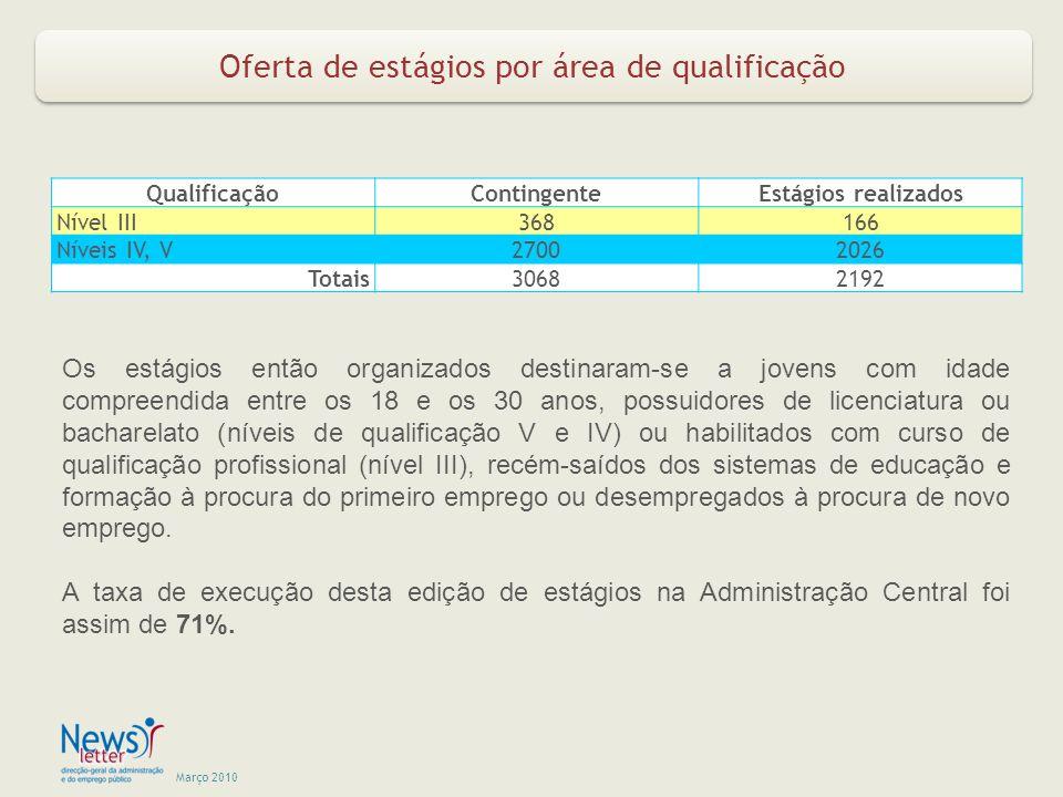 Março 2010 Oferta de estágios por área de qualificação QualificaçãoContingenteEstágios realizados Nível III368166 Níveis IV, V27002026 Totais30682192 Os estágios então organizados destinaram-se a jovens com idade compreendida entre os 18 e os 30 anos, possuidores de licenciatura ou bacharelato (níveis de qualificação V e IV) ou habilitados com curso de qualificação profissional (nível III), recém-saídos dos sistemas de educação e formação à procura do primeiro emprego ou desempregados à procura de novo emprego.