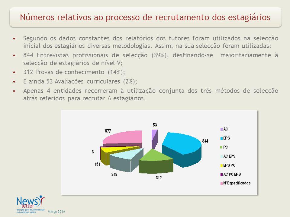 Março 2010 Números relativos ao processo de recrutamento dos estagiários Segundo os dados constantes dos relatórios dos tutores foram utilizados na selecção inicial dos estagiários diversas metodologias.