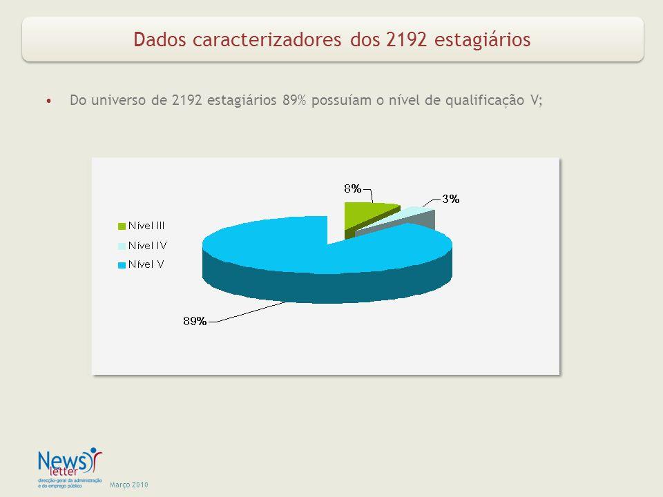Março 2010 Dados caracterizadores dos 2192 estagiários Do universo de 2192 estagiários 89% possuíam o nível de qualificação V;