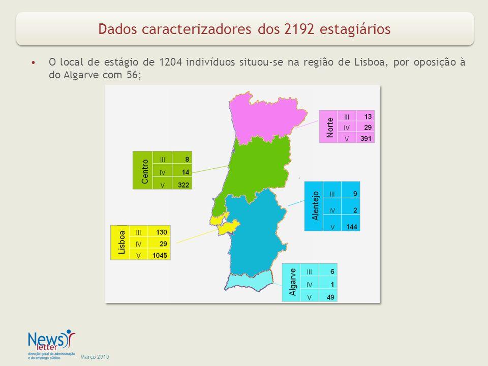 Março 2010 Dados caracterizadores dos 2192 estagiários O local de estágio de 1204 indivíduos situou-se na região de Lisboa, por oposição à do Algarve com 56;