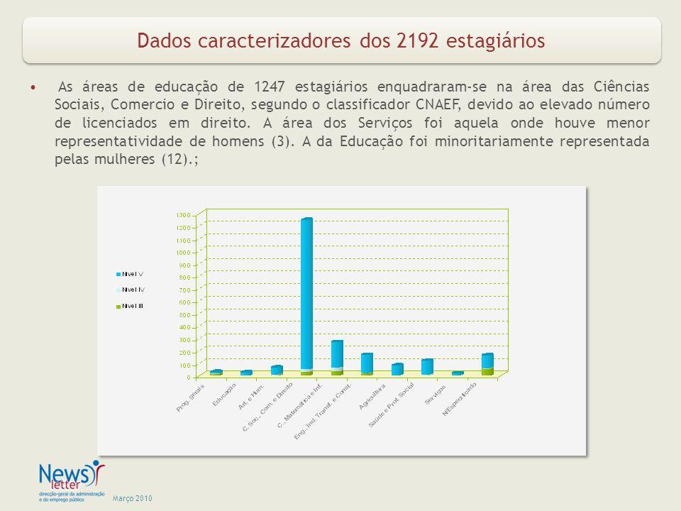 Março 2010 Dados caracterizadores dos 2192 estagiários As áreas de educação de 1247 estagiários enquadraram-se na área das Ciências Sociais, Comercio e Direito, segundo o classificador CNAEF, devido ao elevado número de licenciados em direito.