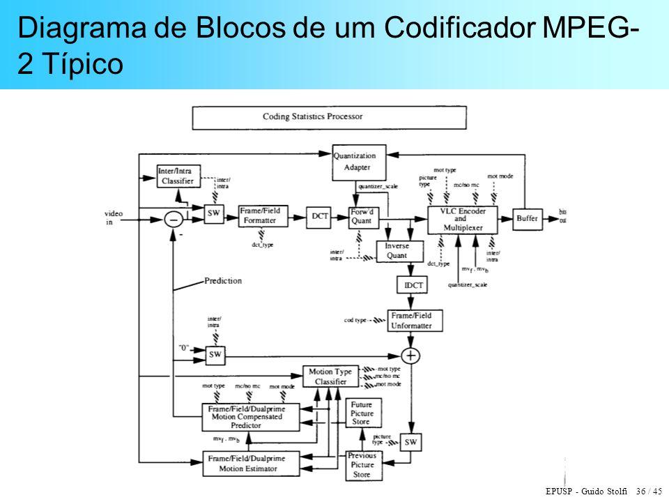 EPUSP - Guido Stolfi 36 / 45 Diagrama de Blocos de um Codificador MPEG- 2 Típico