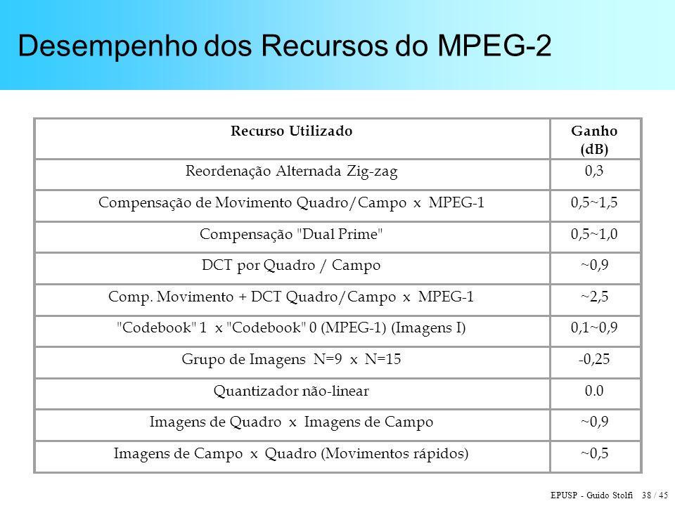 EPUSP - Guido Stolfi 38 / 45 Desempenho dos Recursos do MPEG-2 Recurso UtilizadoGanho (dB) Reordenação Alternada Zig-zag0,3 Compensação de Movimento Quadro/Campo x MPEG-10,5~1,5 Compensação Dual Prime 0,5~1,0 DCT por Quadro / Campo~0,9 Comp.