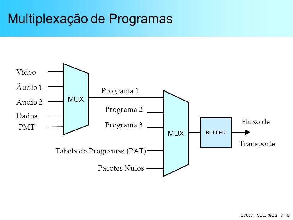 EPUSP - Guido Stolfi 8 / 45 Multiplexação de Programas BUFFER Vídeo Áudio 1 Áudio 2 Dados Programa 1 Programa 2 Programa 3 Tabela de Programas (PAT) Fluxo de Transporte PMT MUX Pacotes Nulos MUX