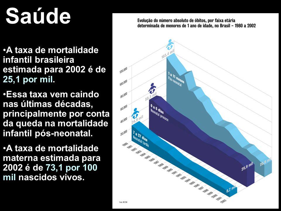 Saúde A taxa de mortalidade infantil brasileira estimada para 2002 é de 25,1 por mil. Essa taxa vem caindo nas últimas décadas, principalmente por con
