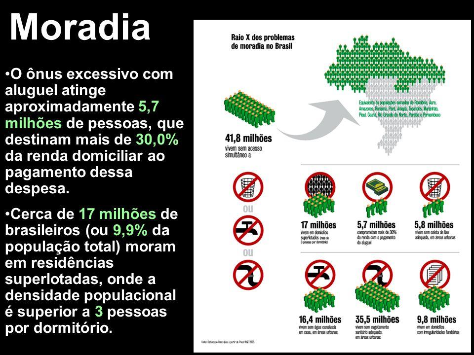 Moradia O ônus excessivo com aluguel atinge aproximadamente 5,7 milhões de pessoas, que destinam mais de 30,0% da renda domiciliar ao pagamento dessa