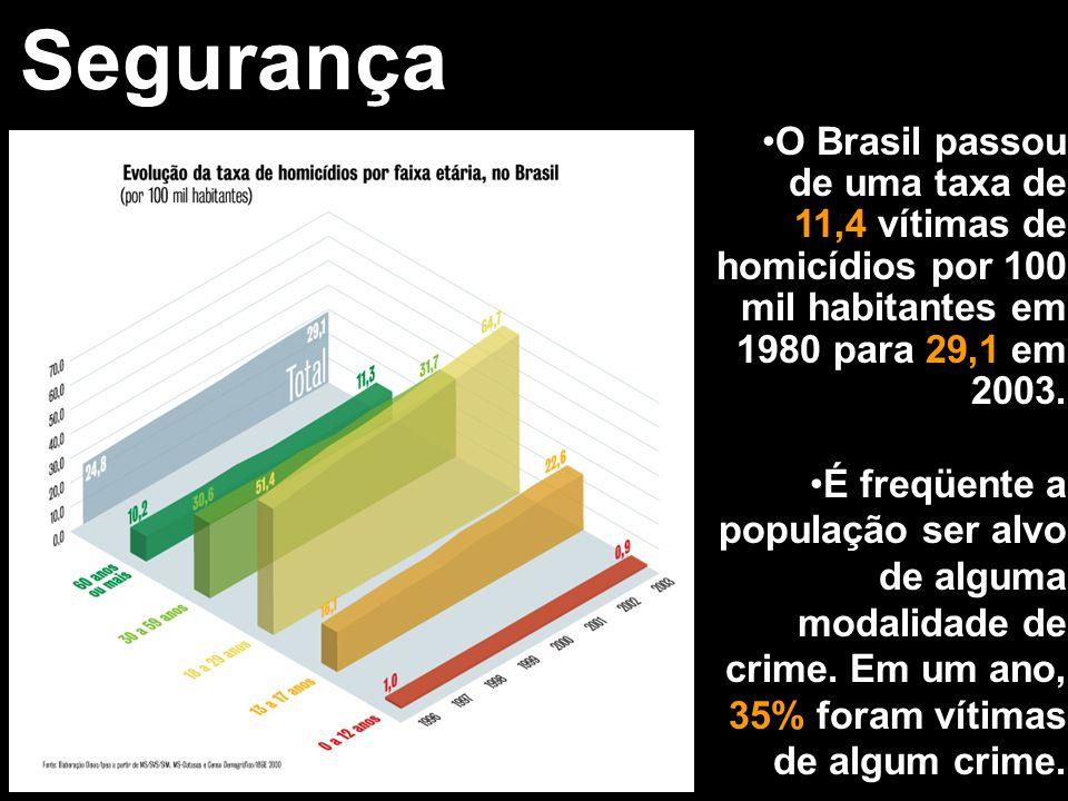Segurança O Brasil passou de uma taxa de 11,4 vítimas de homicídios por 100 mil habitantes em 1980 para 29,1 em 2003. É freqüente a população ser alvo