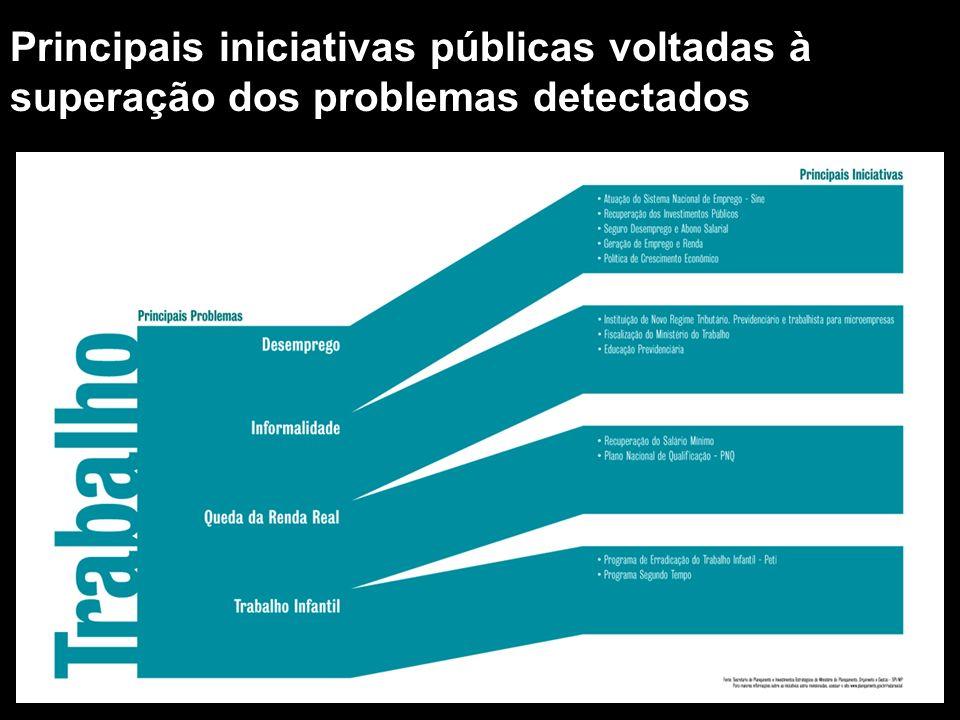 Principais iniciativas públicas voltadas à superação dos problemas detectados