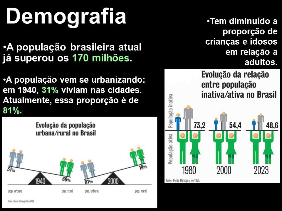 Demografia A população brasileira atual já superou os 170 milhões. A população vem se urbanizando: em 1940, 31% viviam nas cidades. Atualmente, essa p