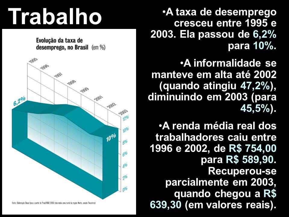 Trabalho A taxa de desemprego cresceu entre 1995 e 2003. Ela passou de 6,2% para 10%. A informalidade se manteve em alta até 2002 (quando atingiu 47,2