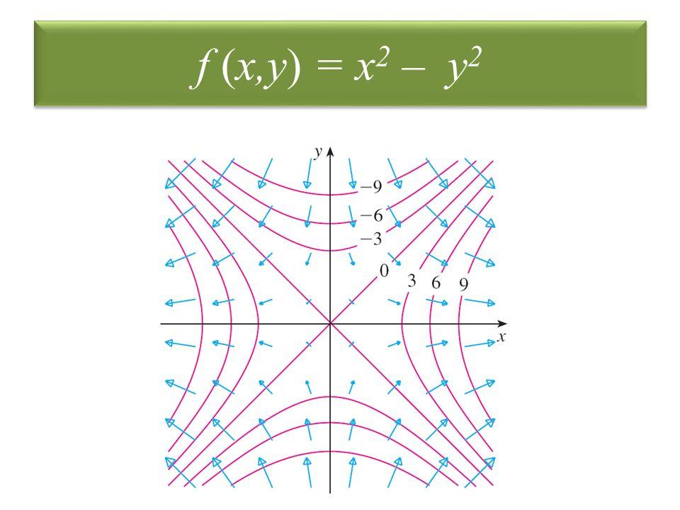 f (x,y) = x 2 – y 2