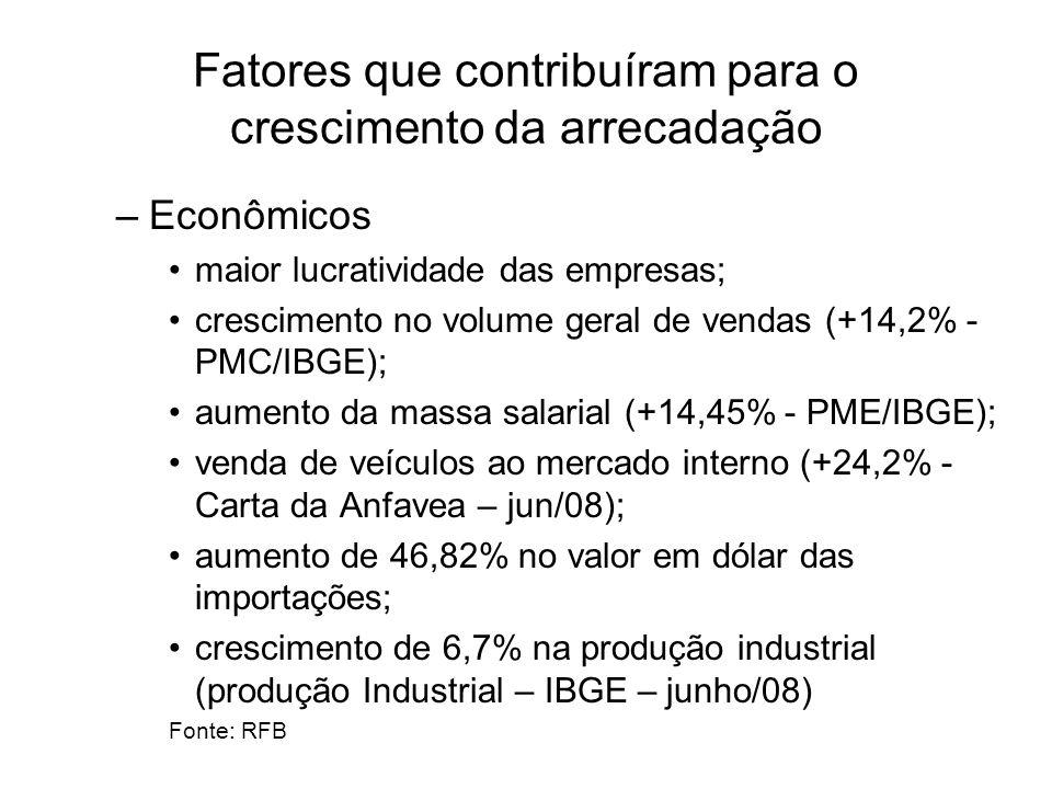 Fatores que contribuíram para o crescimento da arrecadação –Econômicos maior lucratividade das empresas; crescimento no volume geral de vendas (+14,2% - PMC/IBGE); aumento da massa salarial (+14,45% - PME/IBGE); venda de veículos ao mercado interno (+24,2% - Carta da Anfavea – jun/08); aumento de 46,82% no valor em dólar das importações; crescimento de 6,7% na produção industrial (produção Industrial – IBGE – junho/08) Fonte: RFB