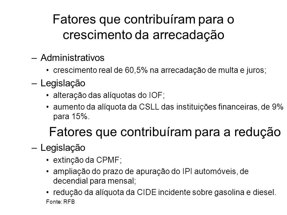 Fatores que contribuíram para o crescimento da arrecadação –Administrativos crescimento real de 60,5% na arrecadação de multa e juros; –Legislação alteração das alíquotas do IOF; aumento da alíquota da CSLL das instituições financeiras, de 9% para 15%.
