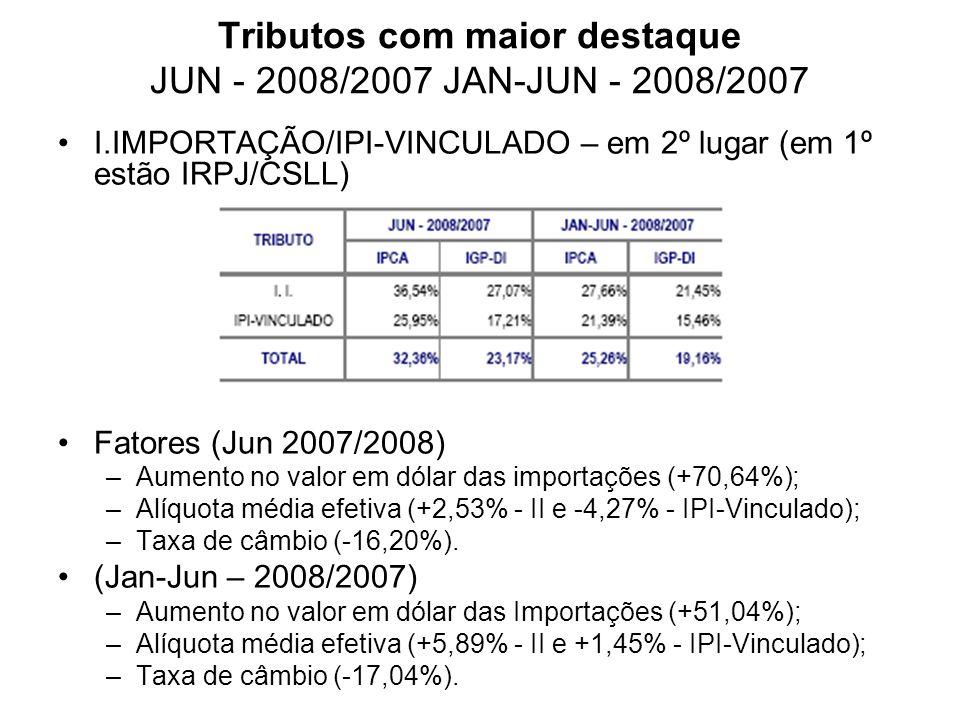 Tributos com maior destaque JUN - 2008/2007 JAN-JUN - 2008/2007 I.IMPORTAÇÃO/IPI-VINCULADO – em 2º lugar (em 1º estão IRPJ/CSLL) Fatores (Jun 2007/2008) –Aumento no valor em dólar das importações (+70,64%); –Alíquota média efetiva (+2,53% - II e -4,27% - IPI-Vinculado); –Taxa de câmbio (-16,20%).