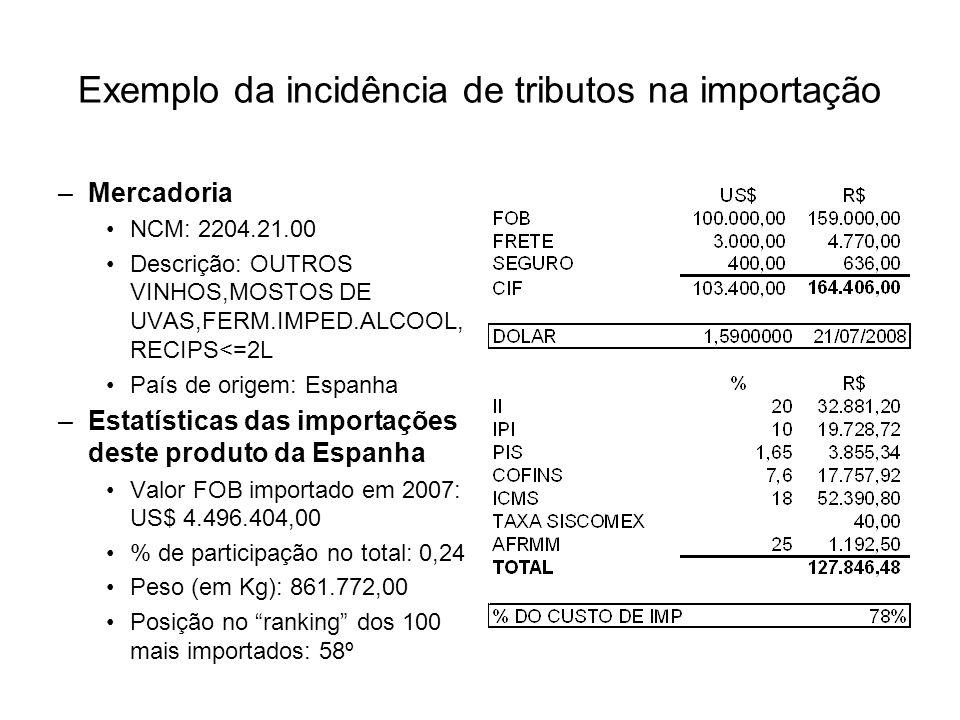 –Mercadoria NCM: 2204.21.00 Descrição: OUTROS VINHOS,MOSTOS DE UVAS,FERM.IMPED.ALCOOL, RECIPS<=2L País de origem: Espanha –Estatísticas das importações deste produto da Espanha Valor FOB importado em 2007: US$ 4.496.404,00 % de participação no total: 0,24 Peso (em Kg): 861.772,00 Posição no ranking dos 100 mais importados: 58º Exemplo da incidência de tributos na importação