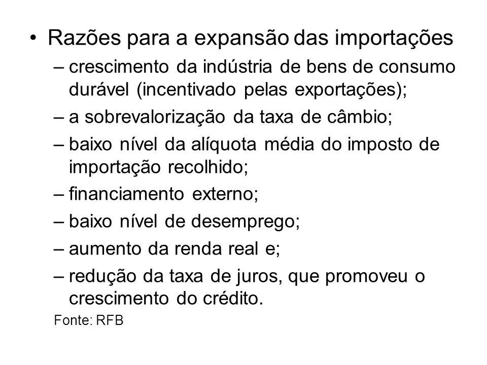 Razões para a expansão das importações –crescimento da indústria de bens de consumo durável (incentivado pelas exportações); –a sobrevalorização da ta
