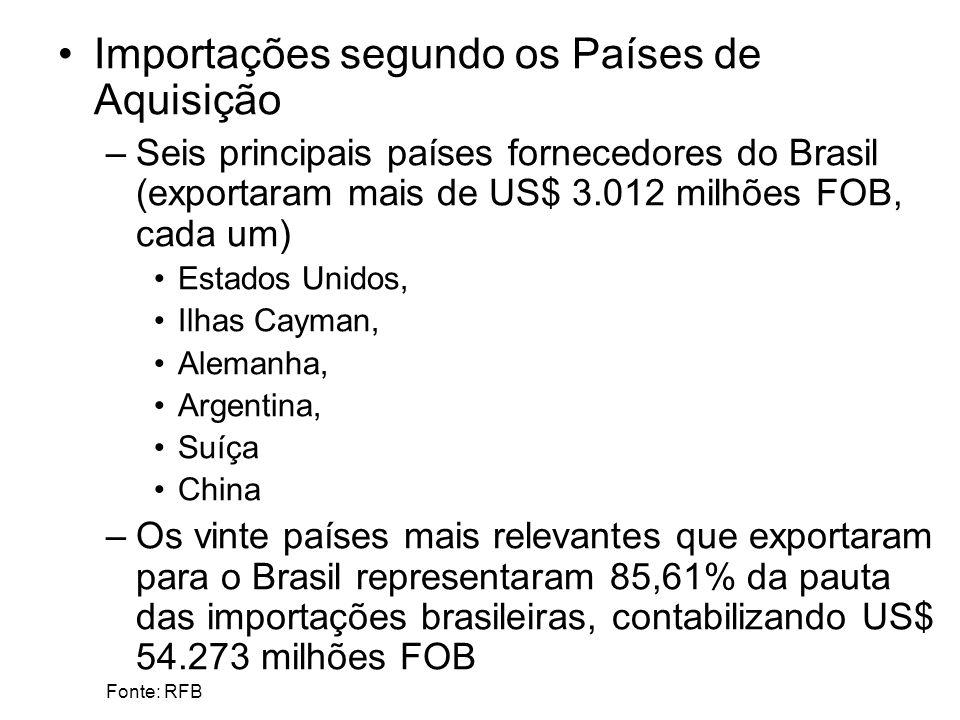 Importações segundo os Países de Aquisição –Seis principais países fornecedores do Brasil (exportaram mais de US$ 3.012 milhões FOB, cada um) Estados