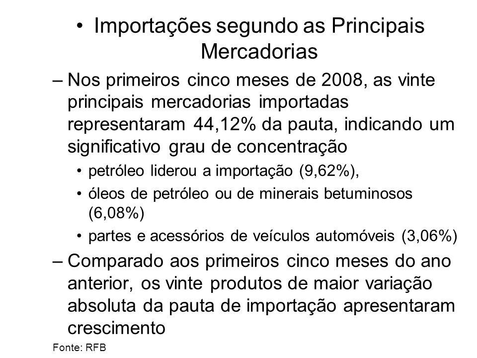 Importações segundo as Principais Mercadorias –Nos primeiros cinco meses de 2008, as vinte principais mercadorias importadas representaram 44,12% da pauta, indicando um significativo grau de concentração petróleo liderou a importação (9,62%), óleos de petróleo ou de minerais betuminosos (6,08%) partes e acessórios de veículos automóveis (3,06%) –Comparado aos primeiros cinco meses do ano anterior, os vinte produtos de maior variação absoluta da pauta de importação apresentaram crescimento Fonte: RFB