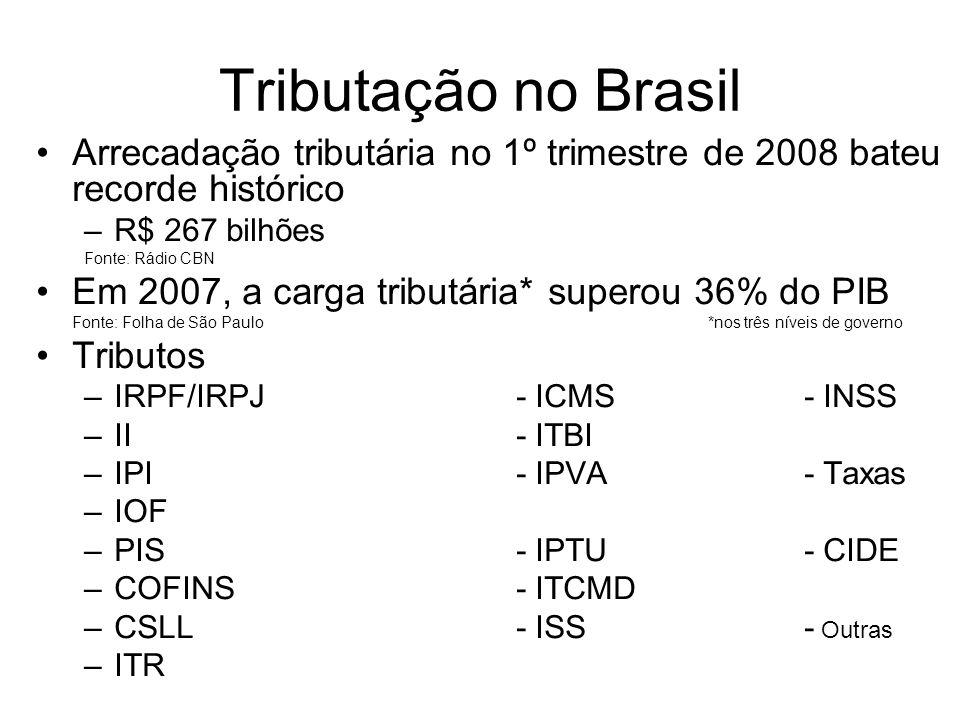 Tributação no Brasil Arrecadação tributária no 1º trimestre de 2008 bateu recorde histórico –R$ 267 bilhões Fonte: Rádio CBN Em 2007, a carga tributária* superou 36% do PIB Fonte: Folha de São Paulo*nos três níveis de governo Tributos –IRPF/IRPJ- ICMS- INSS –II- ITBI –IPI- IPVA- Taxas –IOF –PIS- IPTU- CIDE –COFINS- ITCMD –CSLL- ISS- Outras –ITR