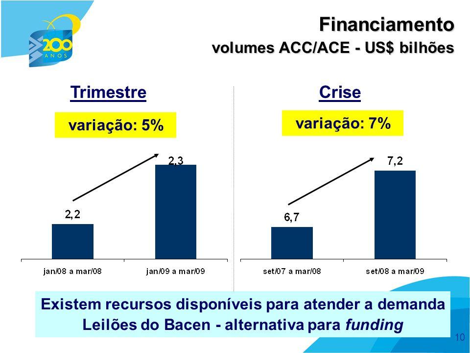 10 volumes ACC/ACE - US$ bilhões Financiamento Existem recursos disponíveis para atender a demanda Leilões do Bacen - alternativa para funding variação: 7% variação: 5% TrimestreCrise