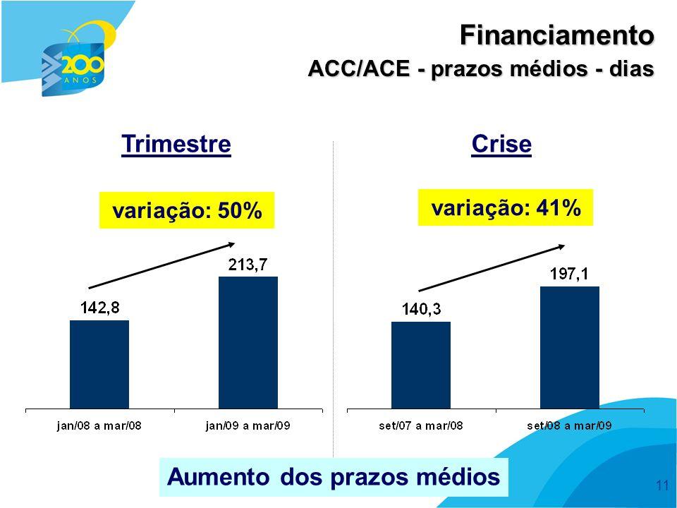 11 ACC/ACE - prazos médios - dias Financiamento Aumento dos prazos médios variação: 41% variação: 50% TrimestreCrise