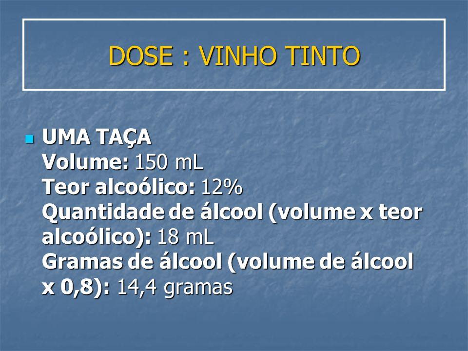 DOSE : VINHO TINTO UMA TAÇA Volume: 150 mL Teor alcoólico: 12% Quantidade de álcool (volume x teor alcoólico): 18 mL Gramas de álcool (volume de álcoo