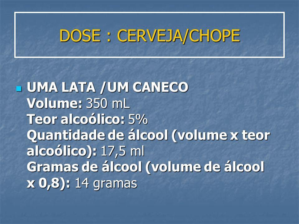 DOSE : CERVEJA/CHOPE UMA LATA /UM CANECO Volume: 350 mL Teor alcoólico: 5% Quantidade de álcool (volume x teor alcoólico): 17,5 ml Gramas de álcool (v