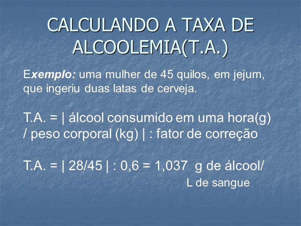 CALCULANDO A TAXA DE ALCOOLEMIA(T.A.) Exemplo: uma mulher de 45 quilos, em jejum, que ingeriu duas latas de cerveja. T.A. =   álcool consumido em uma