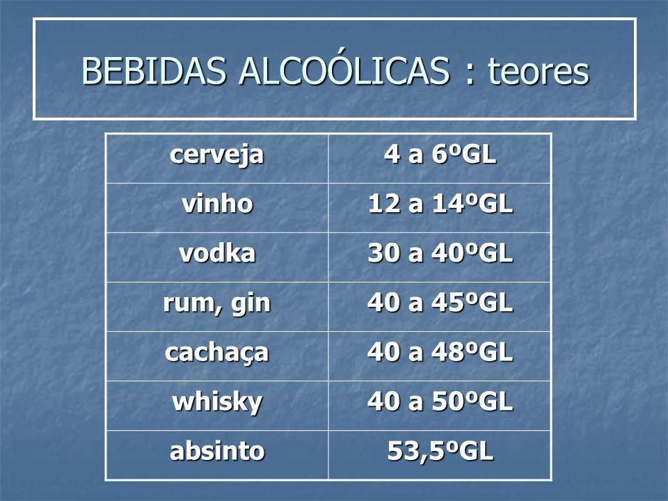 BEBIDAS ALCOÓLICAS : teores cerveja 4 a 6ºGL vinho 12 a 14ºGL vodka 30 a 40ºGL rum, gin 40 a 45ºGL cachaça 40 a 48ºGL whisky 40 a 50ºGL absinto53,5ºGL