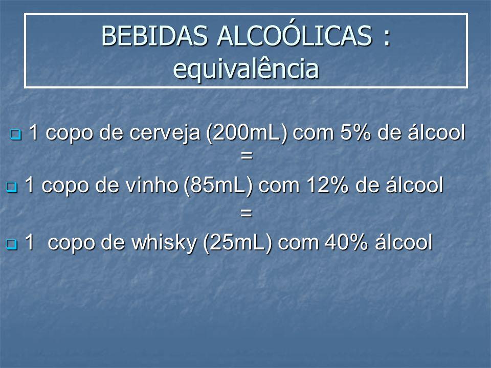 BEBIDAS ALCOÓLICAS : equivalência 1 copo de cerveja (200mL) com 5% de álcool = 1 copo de cerveja (200mL) com 5% de álcool = 1 copo de vinho (85mL) com