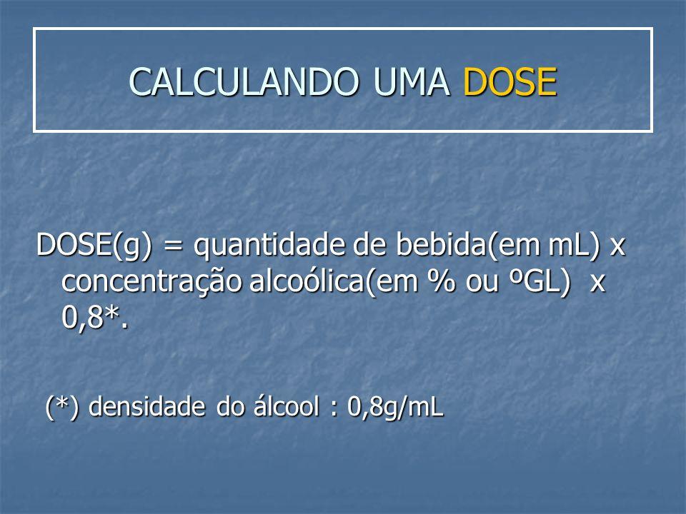 CALCULANDO UMA DOSE DOSE(g) = quantidade de bebida(em mL) x concentração alcoólica(em % ou ºGL) x 0,8*. (*) densidade do álcool : 0,8g/mL (*) densidad