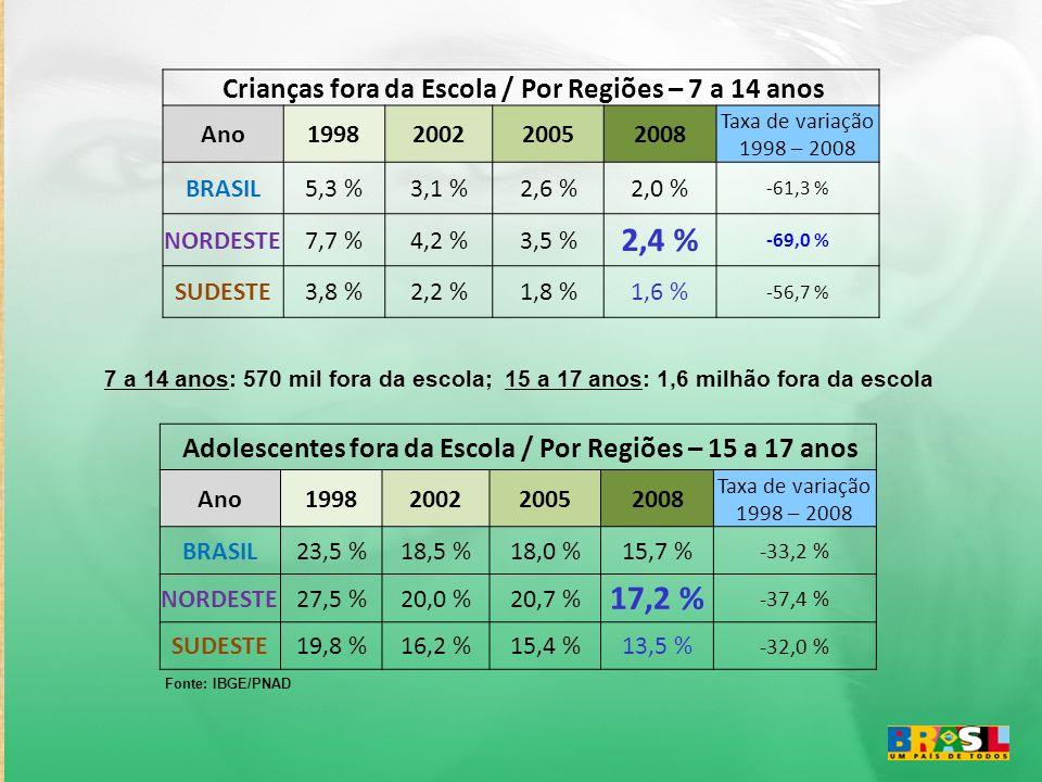 Crianças fora da Escola / Por Regiões – 7 a 14 anos Ano1998200220052008 Taxa de variação 1998 – 2008 BRASIL5,3 %3,1 %2,6 %2,0 % -61,3 % NORDESTE7,7 %4,2 %3,5 % 2,4 % -69,0 % SUDESTE3,8 %2,2 %1,8 %1,6 % -56,7 % Adolescentes fora da Escola / Por Regiões – 15 a 17 anos Ano1998200220052008 Taxa de variação 1998 – 2008 BRASIL23,5 %18,5 %18,0 %15,7 % -33,2 % NORDESTE27,5 %20,0 %20,7 % 17,2 % -37,4 % SUDESTE19,8 %16,2 %15,4 %13,5 % -32,0 % Fonte: IBGE/PNAD 7 a 14 anos: 570 mil fora da escola; 15 a 17 anos: 1,6 milhão fora da escola