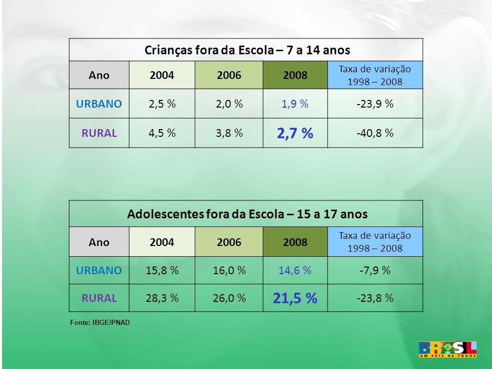 Crianças fora da Escola – 7 a 14 anos Ano200420062008 Taxa de variação 1998 – 2008 URBANO2,5 %2,0 %1,9 %-23,9 % RURAL4,5 %3,8 % 2,7 % -40,8 % Adolescentes fora da Escola – 15 a 17 anos Ano200420062008 Taxa de variação 1998 – 2008 URBANO15,8 %16,0 %14,6 %-7,9 % RURAL28,3 %26,0 % 21,5 % -23,8 % Fonte: IBGE/PNAD