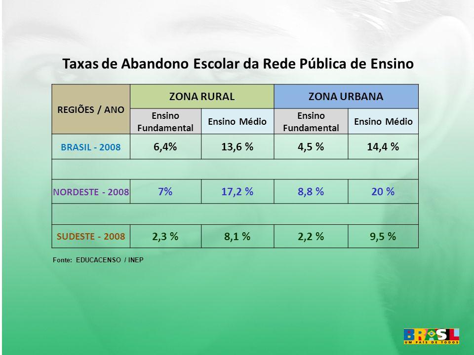 Taxas de Abandono Escolar da Rede Pública de Ensino REGIÕES / ANO ZONA RURALZONA URBANA Ensino Fundamental Ensino Médio Ensino Fundamental Ensino Médio BRASIL - 2008 6,4%13,6 %4,5 %14,4 % NORDESTE - 2008 7%17,2 %8,8 %20 % SUDESTE - 2008 2,3 %8,1 %2,2 %9,5 % Fonte: EDUCACENSO / INEP