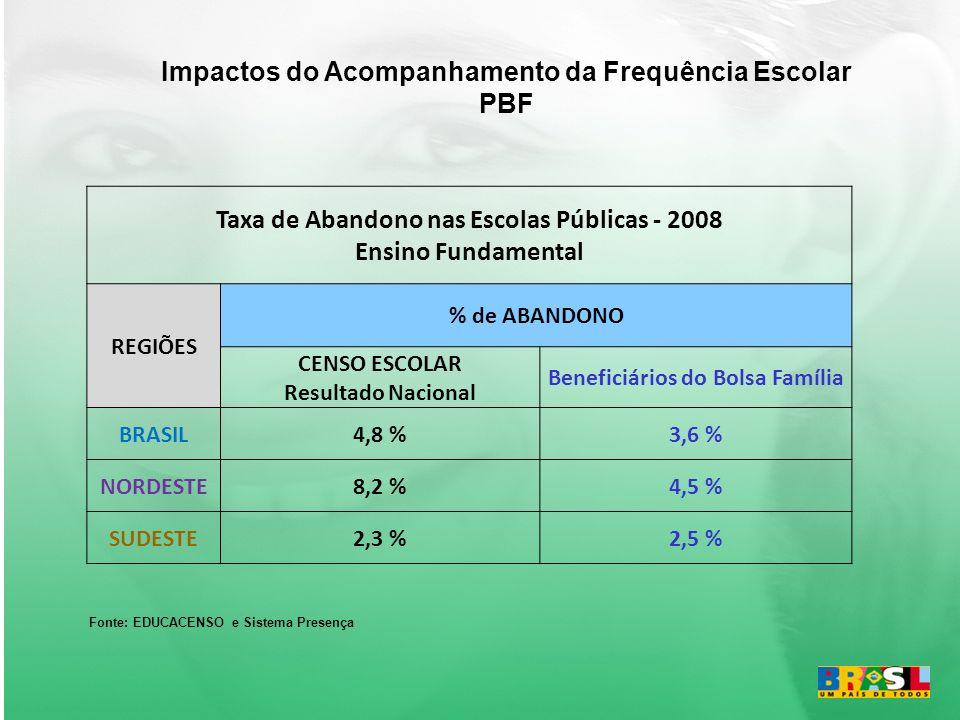 Taxa de Abandono nas Escolas Públicas - 2008 Ensino Fundamental REGIÕES % de ABANDONO CENSO ESCOLAR Resultado Nacional Beneficiários do Bolsa Família BRASIL4,8 %3,6 % NORDESTE8,2 %4,5 % SUDESTE2,3 %2,5 % Fonte: EDUCACENSO e Sistema Presença Impactos do Acompanhamento da Frequência Escolar PBF