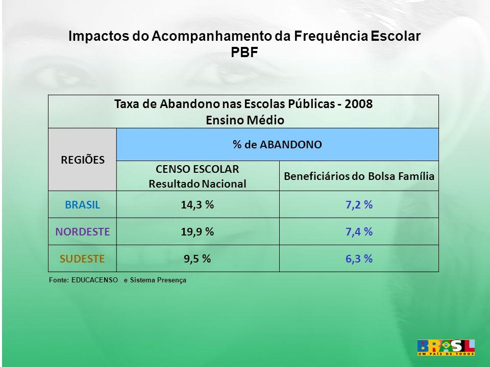 Taxa de Abandono nas Escolas Públicas - 2008 Ensino Médio REGIÕES % de ABANDONO CENSO ESCOLAR Resultado Nacional Beneficiários do Bolsa Família BRASIL14,3 %7,2 % NORDESTE19,9 %7,4 % SUDESTE9,5 %6,3 % Fonte: EDUCACENSO e Sistema Presença Impactos do Acompanhamento da Frequência Escolar PBF