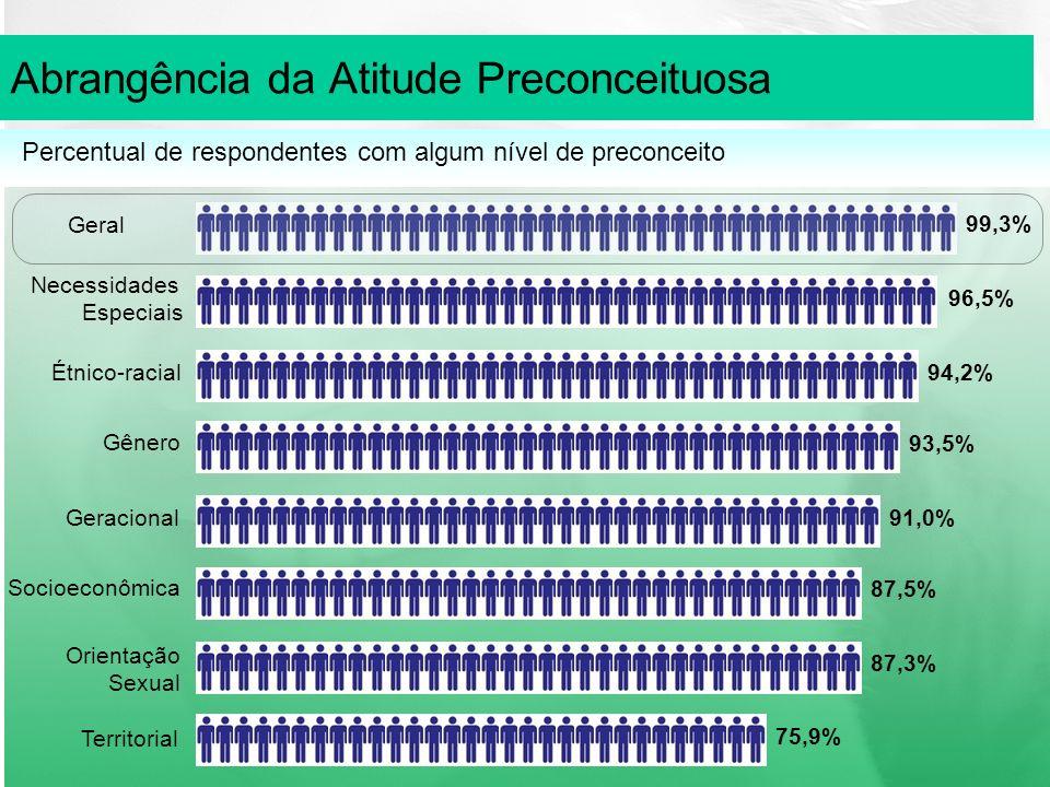 Abrangência da Atitude Preconceituosa 96,5% Necessidades Especiais 94,2%Étnico-racial 93,5% Gênero 91,0%Geracional 87,5% Socioeconômica 87,3% Orientação Sexual 75,9% Territorial Percentual de respondentes com algum nível de preconceito 99,3% Geral