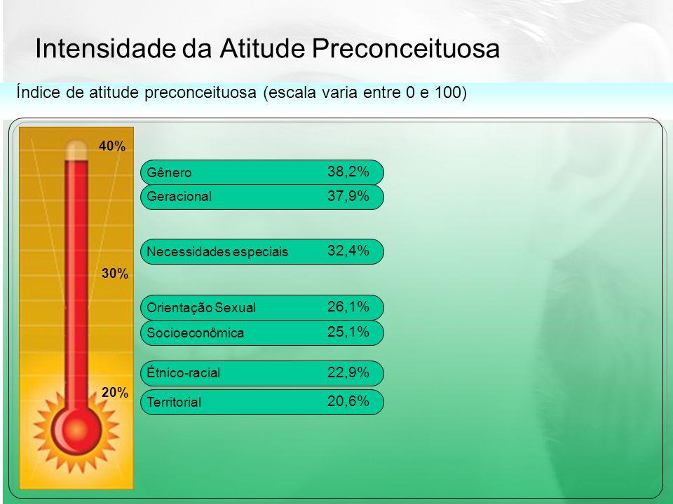 Intensidade da Atitude Preconceituosa 40% 30% 20% Índice de atitude preconceituosa (escala varia entre 0 e 100) Gênero 38,2% Geracional 37,9% Necessidades especiais 32,4% Orientação Sexual 26,1% Socioeconômica 25,1% Étnico-racial 22,9% Territorial 20,6%